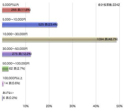 彼女(恋人)への誕生日プレゼントの予算についてのアンケート調査結果の棒グラフ