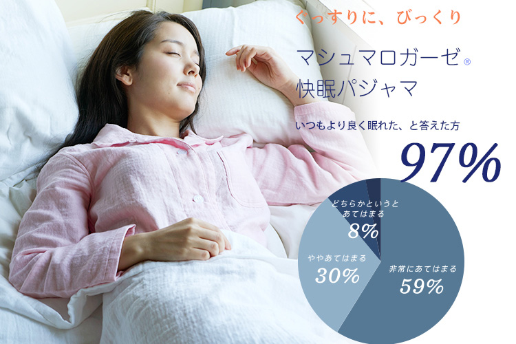 UCHINO マシュマロガーゼカラーシャンブレーレディスパジャマ 快眠できた人の割合グラフ