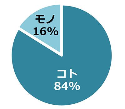 「サプライズされて嬉しかったのはモノ or コトどっち?」の調査結果のグラフ