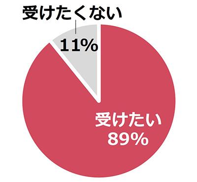 「Q.またサプライズを受けたい?」の調査結果のグラフ