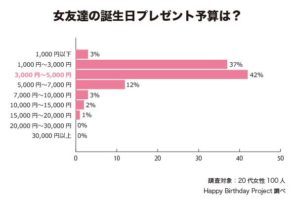 女友達への誕生日プレゼントの予算は? アンケート結果 グラフ