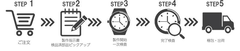 ルノータス 5ステップをわずか3営業日で出荷