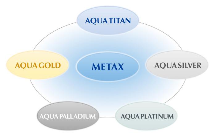 「METAX(メタックス)」技術をさらに詳しく