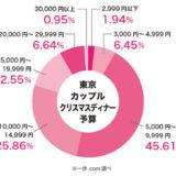 カップルのクリスマスディナー予算は?〜東京レストランの予約数から相場を分析!